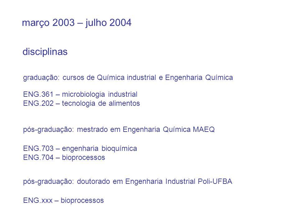 março 2003 – julho 2004 disciplinas graduação: cursos de Química industrial e Engenharia Química ENG.361 – microbiologia industrial ENG.202 – tecnolog