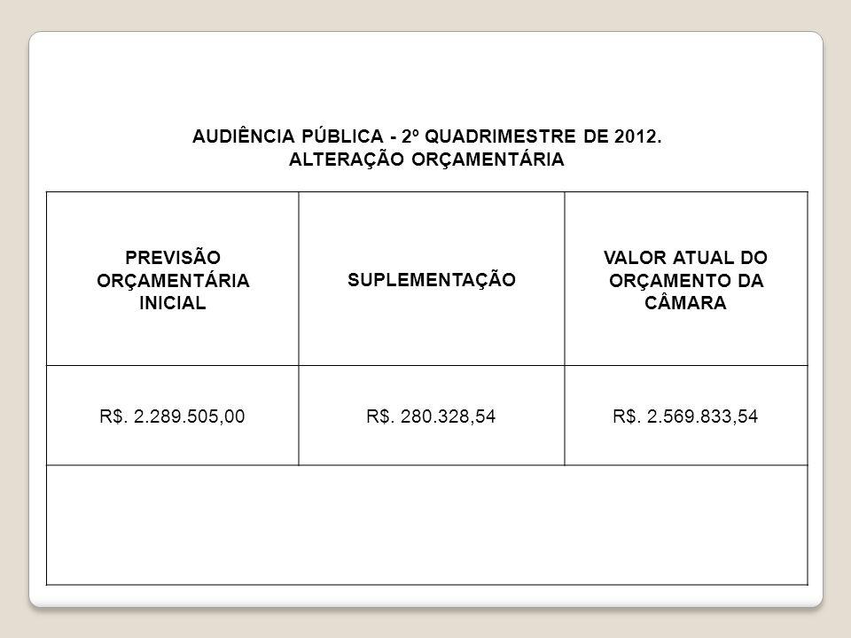 AUDIÊNCIA PÚBLICA - 2º QUADRIMESTRE DE 2012. ALTERAÇÃO ORÇAMENTÁRIA PREVISÃO ORÇAMENTÁRIA INICIAL SUPLEMENTAÇÃO VALOR ATUAL DO ORÇAMENTO DA CÂMARA R$.