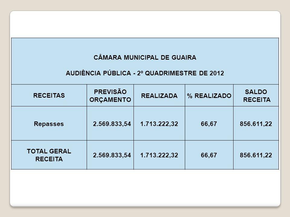 CÂMARA MUNICIPAL DE GUAIRA AUDIÊNCIA PÚBLICA - 2º QUADRIMESTRE DE 2012 DESPESAS PREVISÃO ORÇAMENTO REALIZADA NO QUAD ACUMULADO até 2º QUAD % REALIZADO SALDO PREVISÃO Orçamento 2012 2.569.833,54611.144,621.296.298,4950,44 1.273.535,05 Aposentadorias e Reformas 198.000,0065.612,93121.073,9261,15 76.926,08 Vencim.