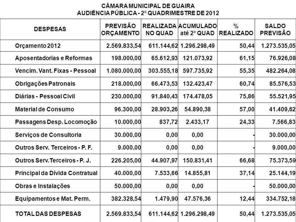 CÂMARA MUNICIPAL DE GUAIRA AUDIÊNCIA PÚBLICA - 2º QUADRIMESTRE DE 2012 DESPESAS PREVISÃO ORÇAMENTO REALIZADA NO QUAD ACUMULADO até 2º QUAD % REALIZADO