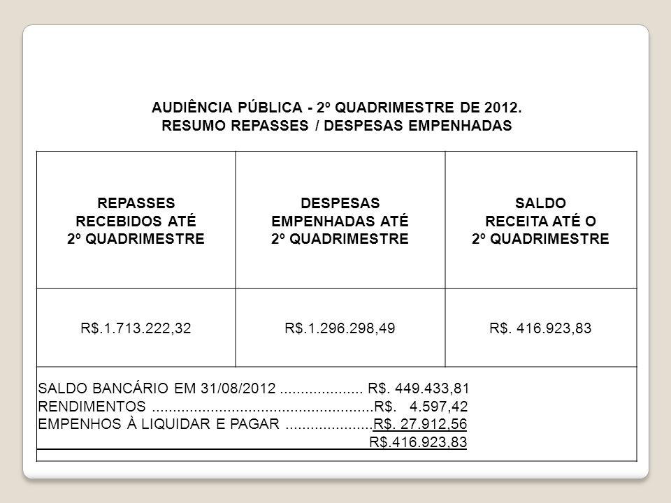 AUDIÊNCIA PÚBLICA - 2º QUADRIMESTRE DE 2012. RESUMO REPASSES / DESPESAS EMPENHADAS REPASSES RECEBIDOS ATÉ 2º QUADRIMESTRE DESPESAS EMPENHADAS ATÉ 2º Q