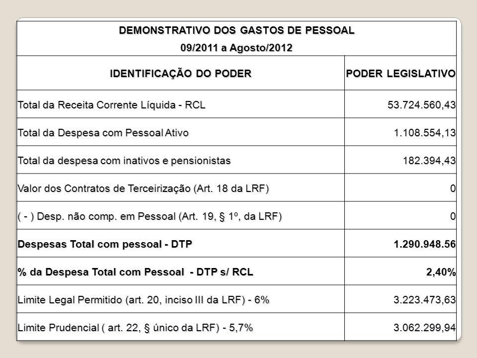 DEMONSTRATIVO DOS GASTOS DE PESSOAL 09/2011 a Agosto/2012 IDENTIFICAÇÃO DO PODER PODER LEGISLATIVO Total da Receita Corrente Líquida - RCL 53.724.560,