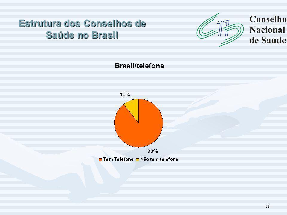 11 Estrutura dos Conselhos de Saúde no Brasil Brasil/telefone