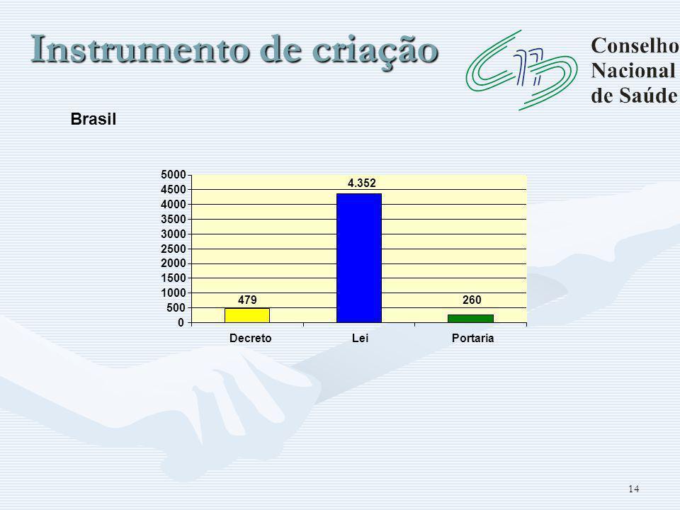 14 Instrumento de criação 4.352 260479 0 500 1000 1500 2000 2500 3000 3500 4000 4500 5000 DecretoLeiPortaria Brasil