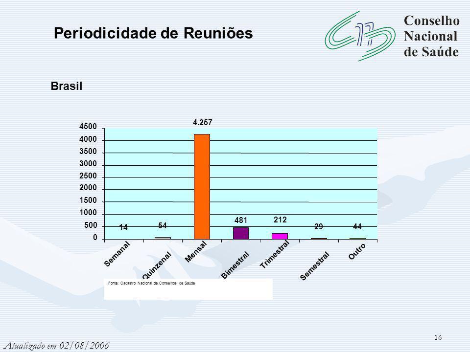 16 Atualizado em 02/08/2006 14 54 4.257 2944 212 481 0 500 1000 1500 2000 2500 3000 3500 4000 4500 Semanal Quinzenal Mensal Bimestral Trimestral Semestral Outro Fonte: Cadastro Nacional de Conselhos de Saúde Periodicidade de Reuniões Brasil