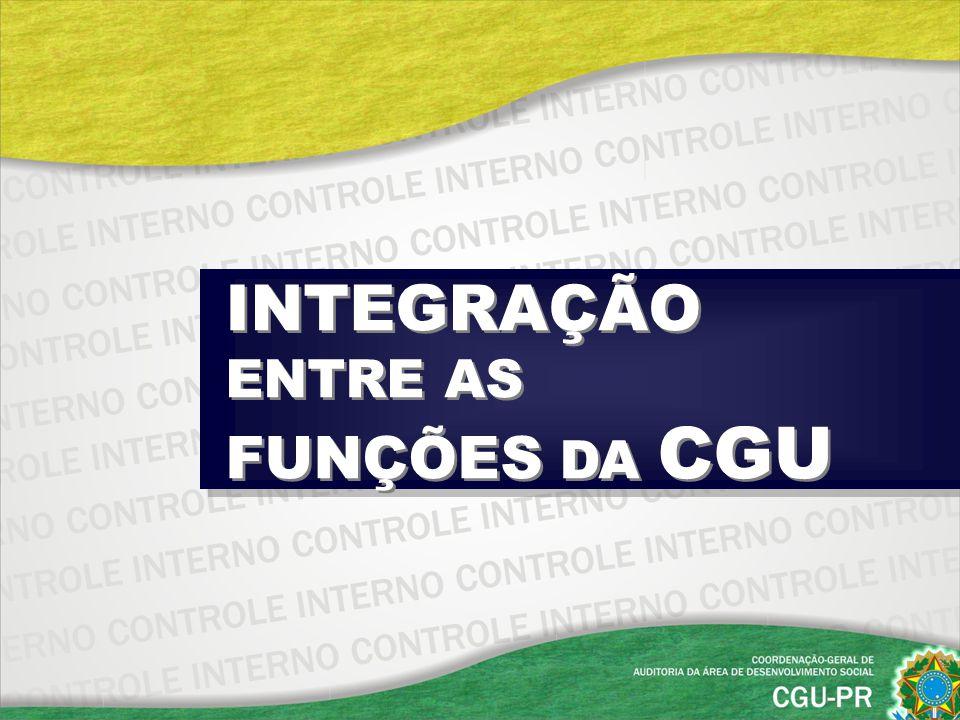 PREVENÇÃO CORREIÇÃO OUVIDORIA CONTROLE INTEGRAÇÃO ENTRE AS FUNÇÕES DA CGU