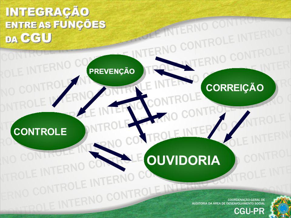 PREVENÇÃO CONTROLE OUVIDORIA CORREIÇÃO INTEGRAÇÃO ENTRE AS FUNÇÕES DA CGU