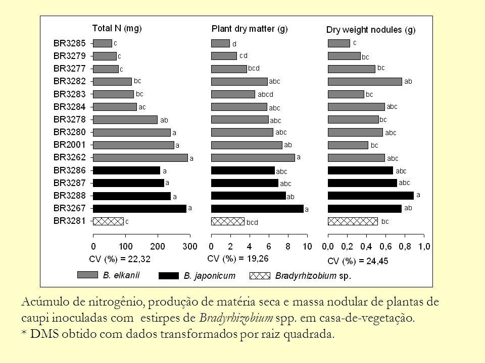 Acúmulo de nitrogênio, produção de matéria seca e massa nodular de plantas de caupi inoculadas com estirpes de Bradyrhizobium spp. em casa-de-vegetaçã