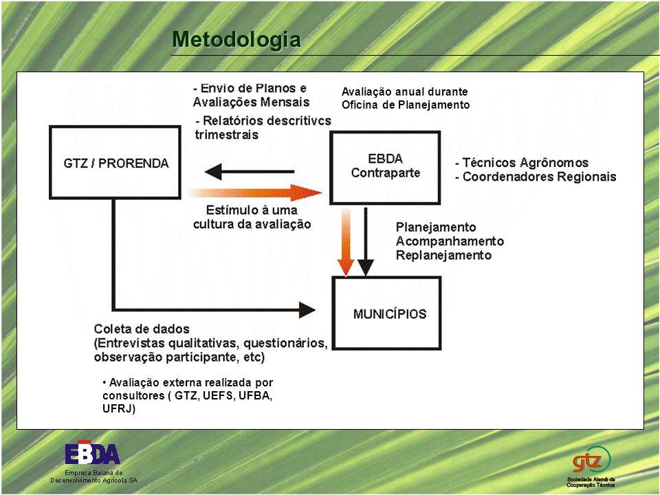 Metodologia Avaliação externa realizada por consultores ( GTZ, UEFS, UFBA, UFRJ) Avaliação anual durante Oficina de Planejamento