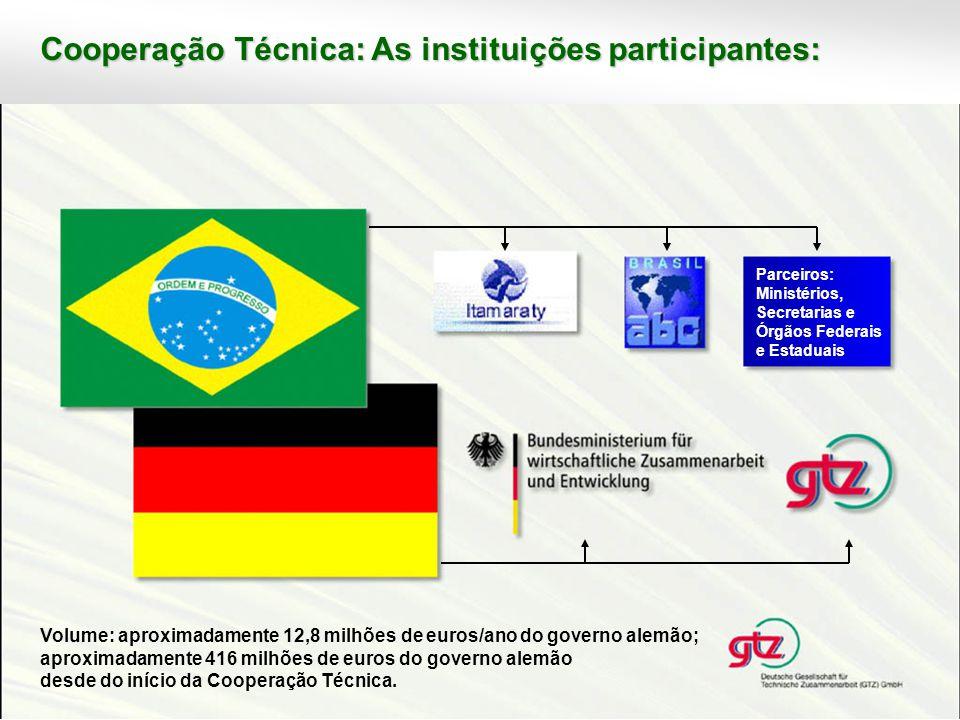 Desde 2000, há duas áreas prioritárias na CooperaçãoTécnica entre a República Federativa do Brasil e a República Federal da Alemanha: Proteção do Meio Ambiente e Manejo Sustentável dos Recursos Naturais Desenvolvimento Regional Integrado em Áreas Menos Favorecidas No âmbito das duas áreas prioritárias são executadas, atualmente, quatro programas.