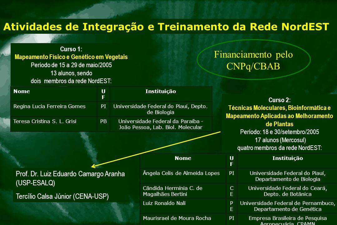 NomeUFUF Instituição Regina Lucia Ferreira GomesPIUniversidade Federal do Piauí, Depto. de Biologia Teresa Cristina S. L. GrisiPBUniversidade Federal