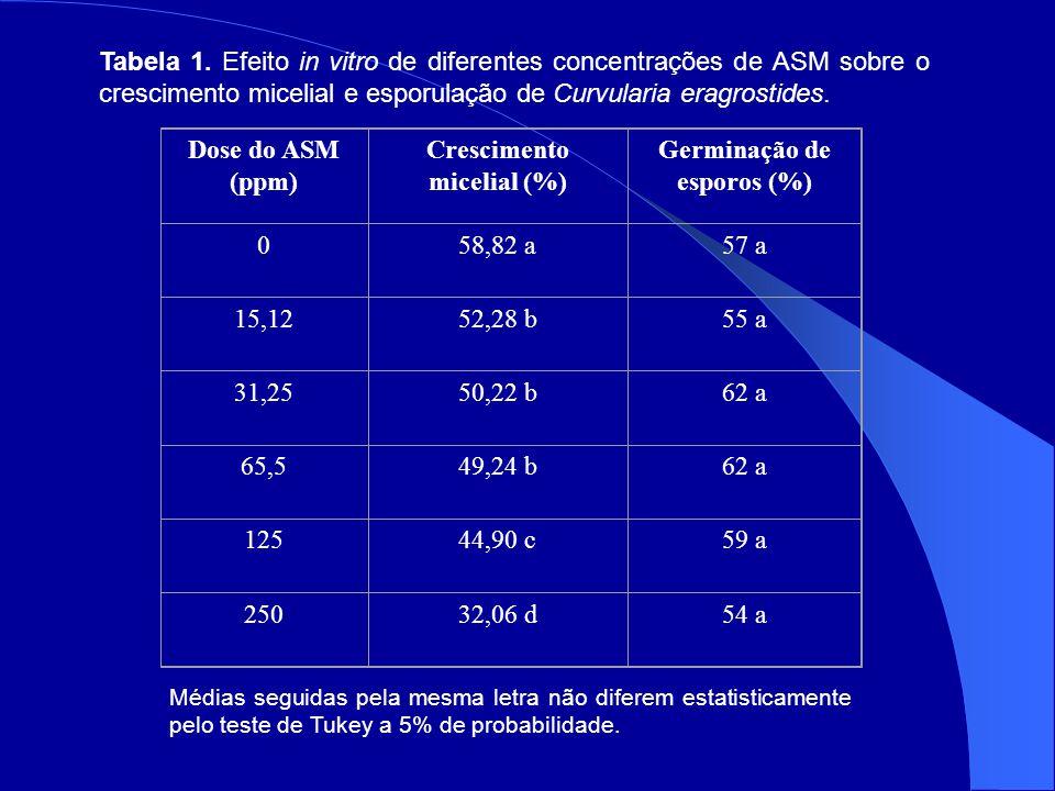 Dose do ASM (ppm) Crescimento micelial (%) Germinação de esporos (%) 058,82 a57 a 15,1252,28 b55 a 31,2550,22 b62 a 65,549,24 b62 a 12544,90 c59 a 25032,06 d54 a Médias seguidas pela mesma letra não diferem estatisticamente pelo teste de Tukey a 5% de probabilidade.