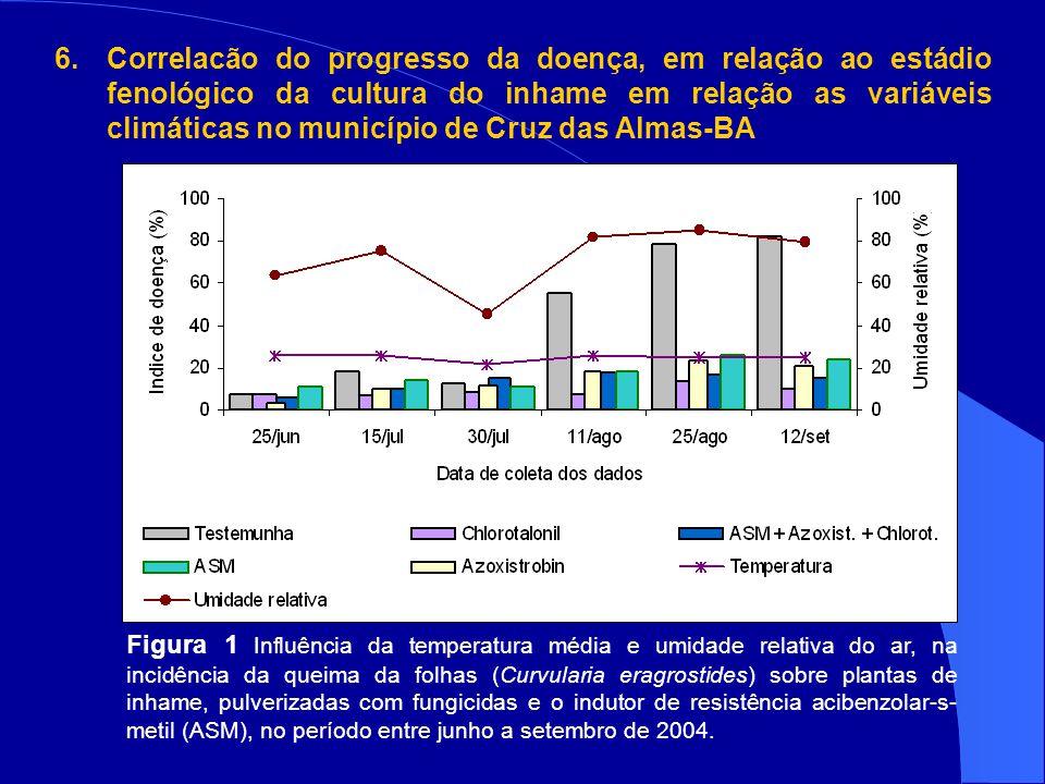 Figura 1 Influência da temperatura média e umidade relativa do ar, na incidência da queima da folhas (Curvularia eragrostides) sobre plantas de inhame, pulverizadas com fungicidas e o indutor de resistência acibenzolar-s- metil (ASM), no período entre junho a setembro de 2004.