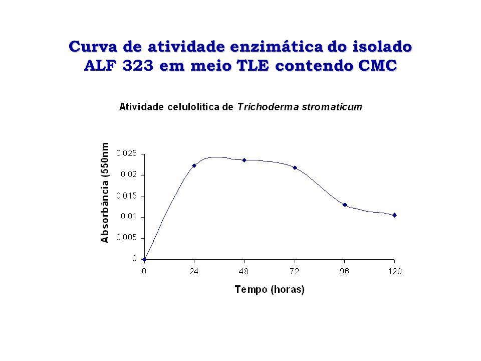 Curva de atividade enzimática do isolado em meio TLE contendo CMC Curva de atividade enzimática do isolado ALF 323 em meio TLE contendo CMC