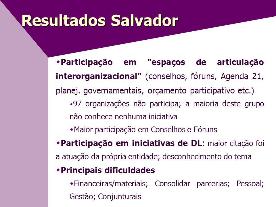 Resultados Salvador  Participação em espaços de articulação interorganizacional (conselhos, fóruns, Agenda 21, planej.