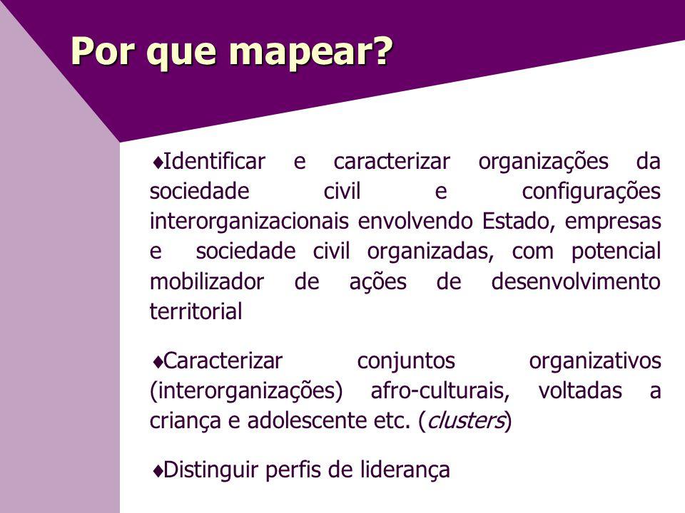 Resultados Salvador  Fontes de financiamento 35% são escolas; 1 organização de consultoria e treinamento empresarial 3 organizações financiadas 100% por empresa