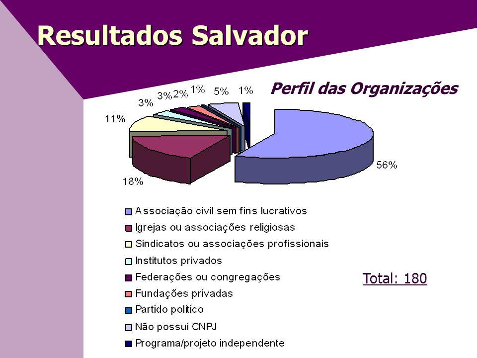 Resultados Salvador Perfil das Organizações Total: 180