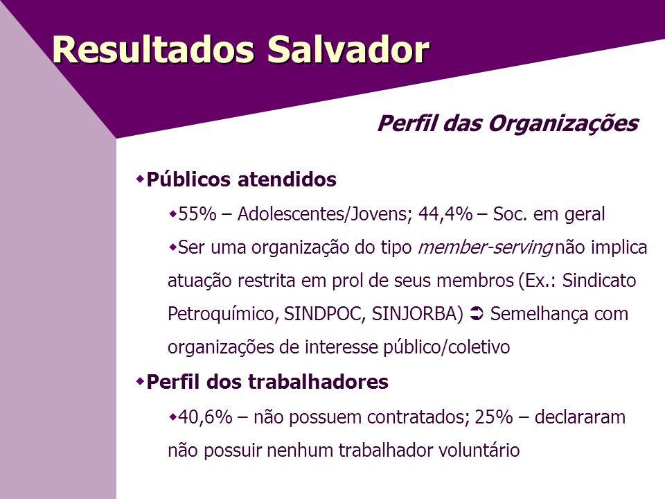 Resultados Salvador Perfil das Organizações  Públicos atendidos  55% – Adolescentes/Jovens; 44,4% – Soc.