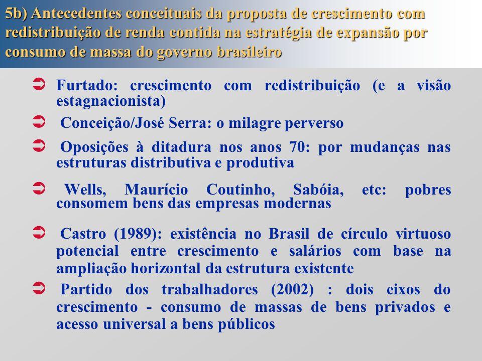  Furtado: crescimento com redistribuição (e a visão estagnacionista)  Conceição/José Serra: o milagre perverso  Oposições à ditadura nos anos 70: por mudanças nas estruturas distributiva e produtiva  Wells, Maurício Coutinho, Sabóia, etc: pobres consomem bens das empresas modernas  Castro (1989): existência no Brasil de círculo virtuoso potencial entre crescimento e salários com base na ampliação horizontal da estrutura existente  Partido dos trabalhadores (2002) : dois eixos do crescimento - consumo de massas de bens privados e acesso universal a bens públicos 5b) Antecedentes conceituais da proposta de crescimento com redistribuição de renda contida na estratégia de expansão por consumo de massa do governo brasileiro