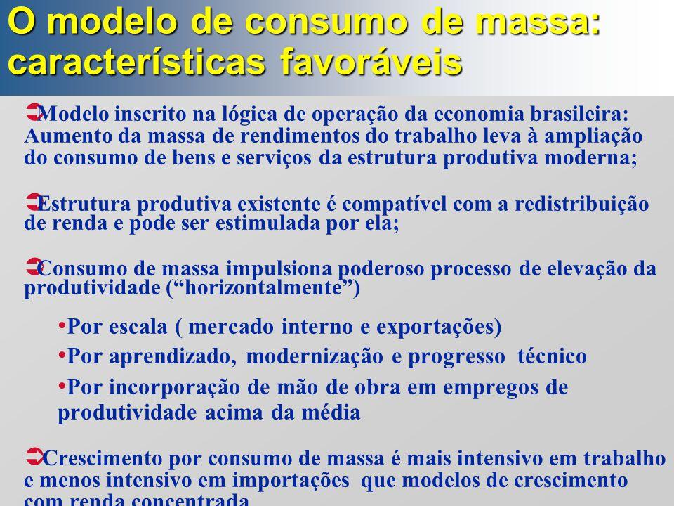 O modelo de consumo de massa: características favoráveis  Modelo inscrito na lógica de operação da economia brasileira: Aumento da massa de rendiment