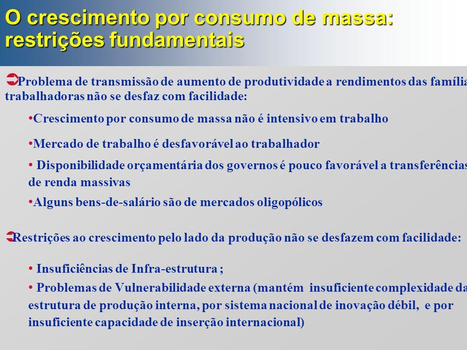 O crescimento por consumo de massa: restrições fundamentais  Problema de transmissão de aumento de produtividade a rendimentos das famílias trabalhad