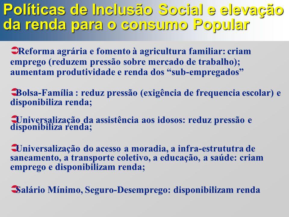 Políticas de Inclusão Social e elevação da renda para o consumo Popular  Reforma agrária e fomento à agricultura familiar: criam emprego (reduzem pre