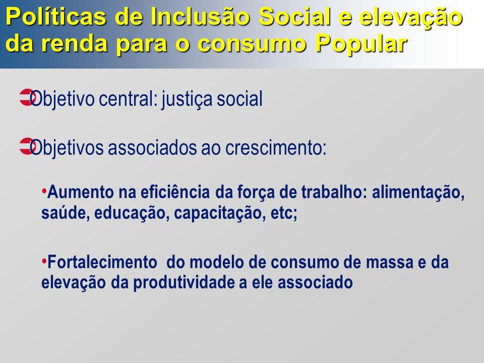 Políticas de Inclusão Social e elevação da renda para o consumo Popular  Objetivo central: justiça social  Objetivos associados ao crescimento: Aume