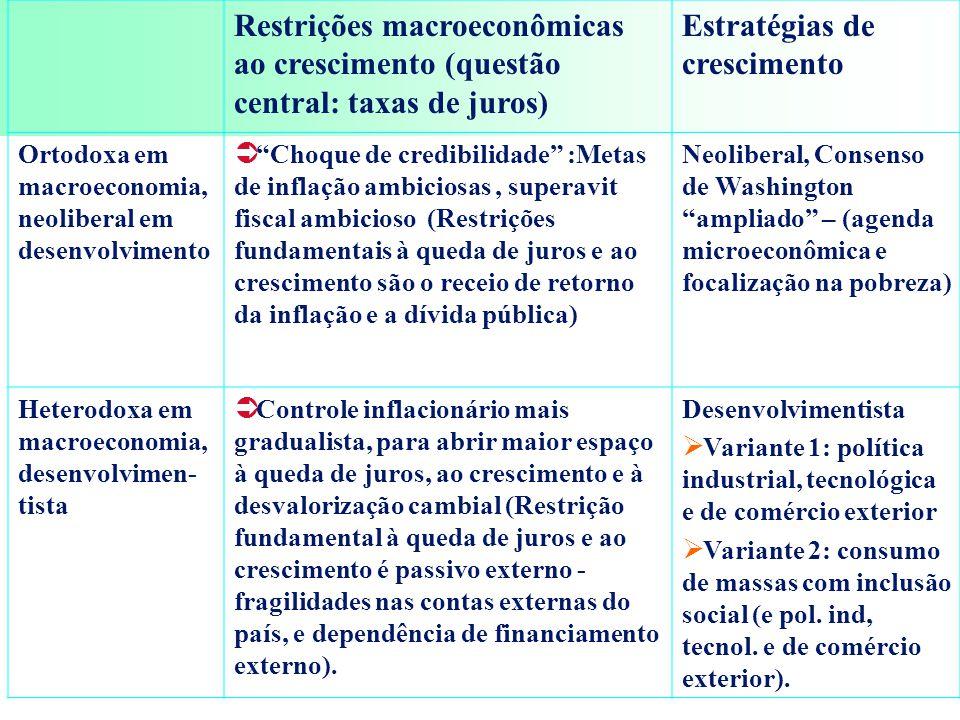Restrições macroeconômicas ao crescimento (questão central: taxas de juros) Estratégias de crescimento Ortodoxa em macroeconomia, neoliberal em desenvolvimento  Choque de credibilidade :Metas de inflação ambiciosas, superavit fiscal ambicioso (Restrições fundamentais à queda de juros e ao crescimento são o receio de retorno da inflação e a dívida pública) Neoliberal, Consenso de Washington ampliado – (agenda microeconômica e focalização na pobreza) Heterodoxa em macroeconomia, desenvolvimen- tista  Controle inflacionário mais gradualista, para abrir maior espaço à queda de juros, ao crescimento e à desvalorização cambial (Restrição fundamental à queda de juros e ao crescimento é passivo externo - fragilidades nas contas externas do país, e dependência de financiamento externo).