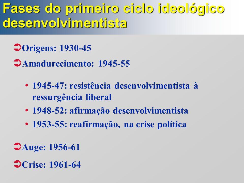  Origens: 1930-45  Amadurecimento: 1945-55 1945-47: resistência desenvolvimentista à ressurgência liberal 1948-52: afirmação desenvolvimentista 1953-55: reafirmação, na crise política  Auge: 1956-61  Crise: 1961-64 Fases do primeiro ciclo ideológico desenvolvimentista