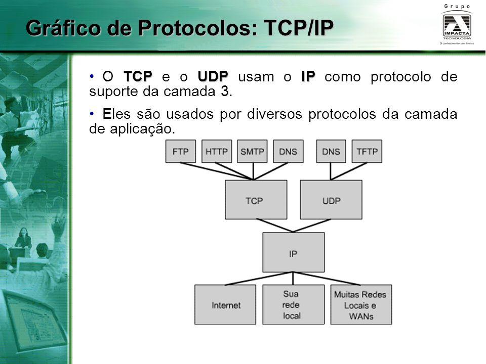 Gráfico de Protocolos: TCP/IP TCPUDPIP O TCP e o UDP usam o IP como protocolo de suporte da camada 3. Eles são usados por diversos protocolos da camad