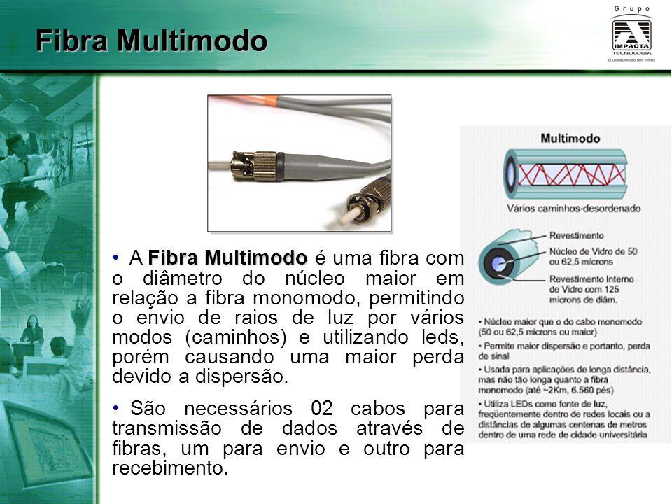 Fibra Multimodo Fibra Multimodo A Fibra Multimodo é uma fibra com o diâmetro do núcleo maior em relação a fibra monomodo, permitindo o envio de raios