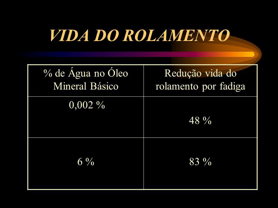 VIDA DO ROLAMENTO % de Água no Óleo Mineral Básico Redução vida do rolamento por fadiga 0,002 % 48 % 6 %83 %