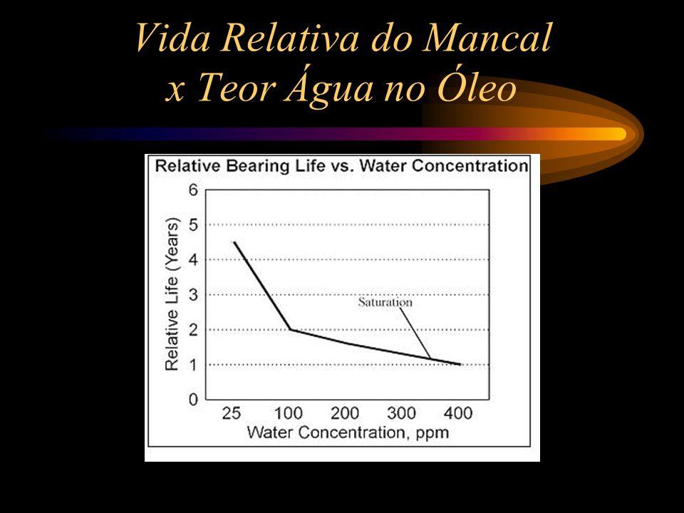 Redução da vida devido teor de água no óleo