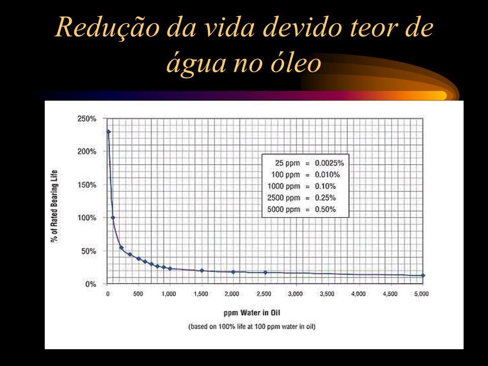 Pressão na Zona de Carga de um Rolamento Pode atingir até P = 200.000 psi = 13.