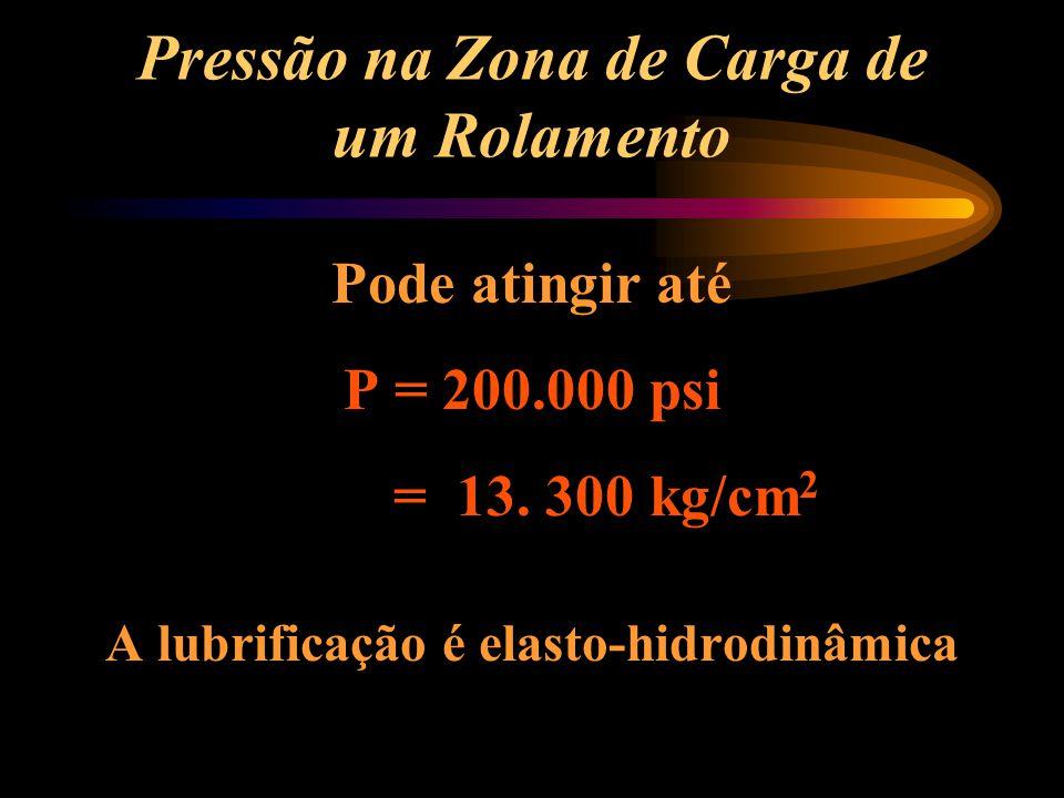 Pressão na Zona de Carga de um Rolamento Pode atingir até P = 200.000 psi = 13. 300 kg/cm 2 A lubrificação é elasto-hidrodinâmica