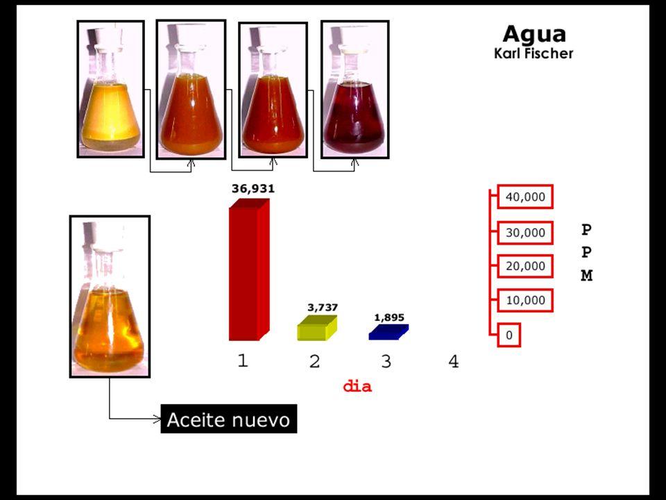 Água no óleo O problema da água no óleo é devido ao hidrogênio.