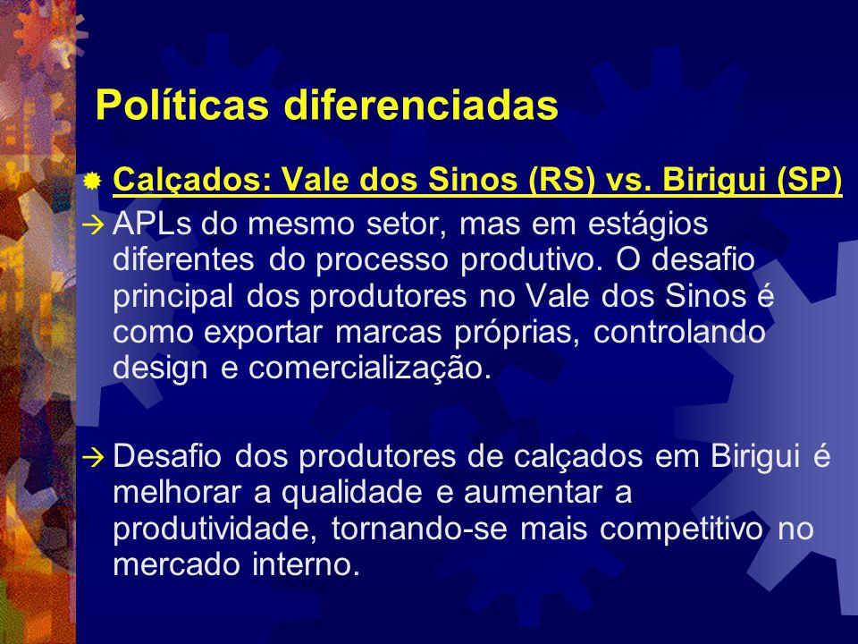 Políticas diferenciadas  Calçados: Vale dos Sinos (RS) vs.
