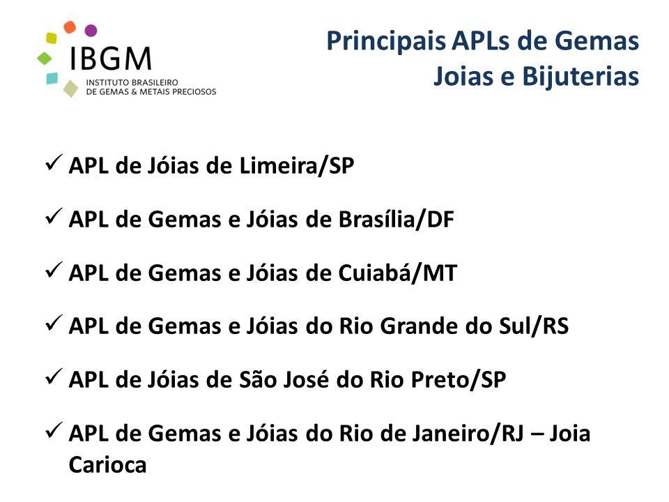 Principais APLs de Gemas Joias e Bijuterias APL de Jóias de Limeira/SP APL de Gemas e Jóias de Brasília/DF APL de Gemas e Jóias de Cuiabá/MT APL de Gemas e Jóias do Rio Grande do Sul/RS APL de Jóias de São José do Rio Preto/SP APL de Gemas e Jóias do Rio de Janeiro/RJ – Joia Carioca