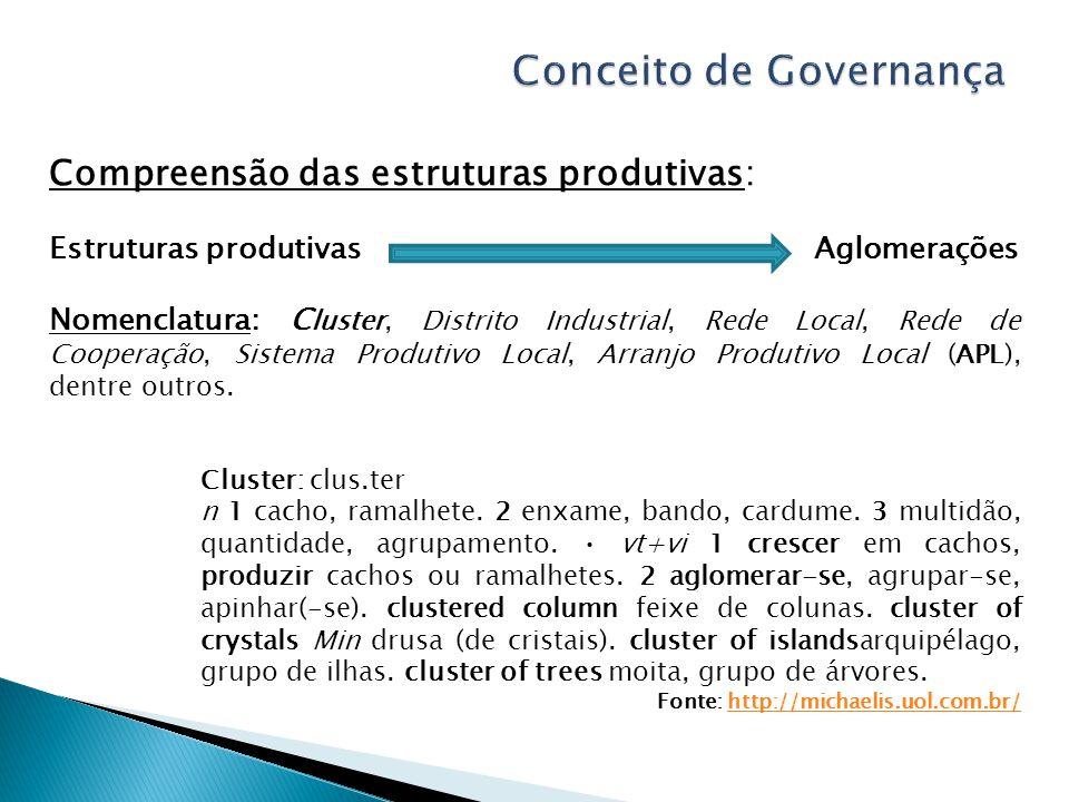 Compreensão das estruturas produtivas: Estruturas produtivas Aglomerações Nomenclatura: C luster, Distrito Industrial, Rede Local, Rede de Cooperação, Sistema Produtivo Local, Arranjo Produtivo Local (APL), dentre outros.