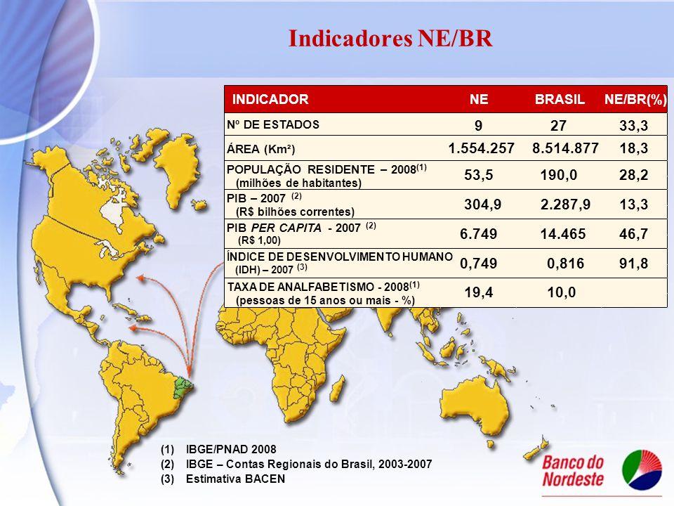 Indicadores NE/BR (1)IBGE/PNAD 2008 (2)IBGE – Contas Regionais do Brasil, 2003-2007 (3)Estimativa BACEN INDICADORNEBRASILNE/BR(%) Nº DE ESTADOS 92733,3 ÁREA (Km²) 1.554.2578.514.87718,3 POPULAÇÃO RESIDENTE – 2008 (1) (milhões de habitantes) PIB – 2007 (2) (R$ bilhões correntes) PIB PER CAPITA- 2007 (2) (R$ 1,00) ÍNDICE DE DESENVOLVIMENTO HUMANO (IDH) – 2007 (3) TAXA DE ANALFABETISMO - 2008 (1) (pessoas de 15 anos ou mais - %) 53,5190,028,2 304,92.287,913,3 6.74914.46546,7 19,410,0 0,7490,81691,8