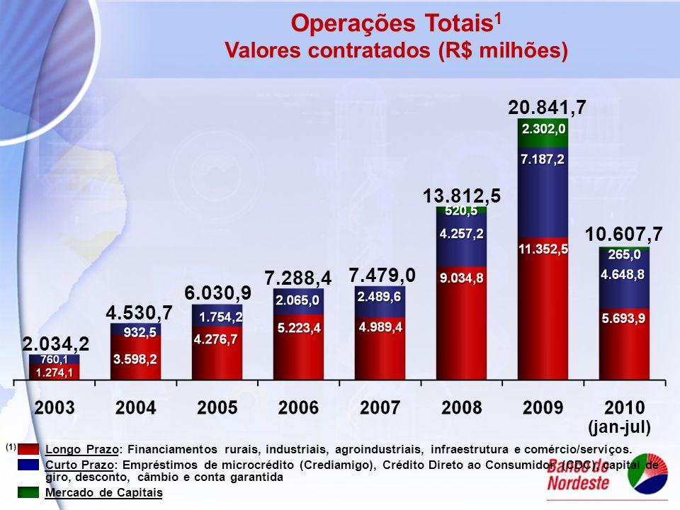 2.034,2 4.530,7 6.030,9 7.288,4 Operações Totais 1 Valores contratados (R$ milhões) 7.479,0 13.812,5 20.841,7 (1) Longo Prazo: Financiamentos rurais, industriais, agroindustriais, infraestrutura e comércio/serviços.
