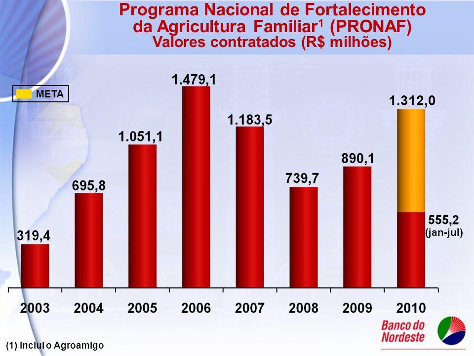 (1) Inclui o Agroamigo Programa Nacional de Fortalecimento da Agricultura Familiar 1 (PRONAF) Valores contratados (R$ milhões) META 1.312,0 (jan-jul)