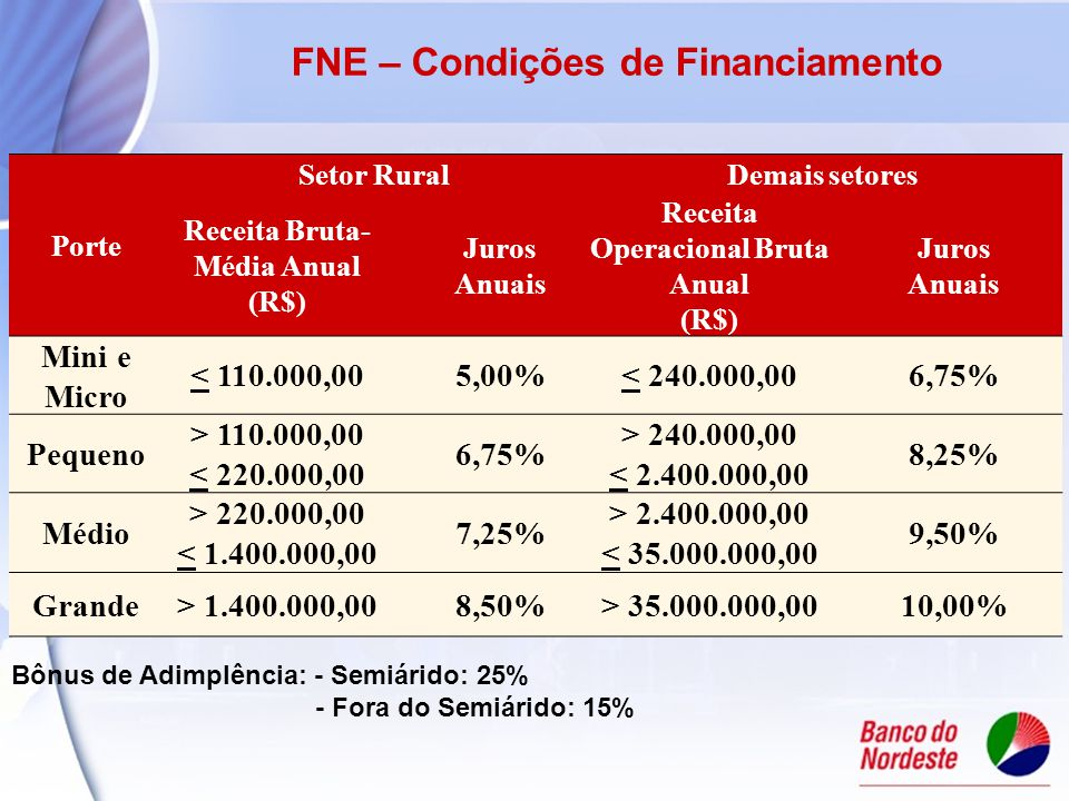 FNE – Condições de Financiamento Porte Setor RuralDemais setores Receita Bruta- Média Anual (R$) Juros Anuais Receita Operacional Bruta Anual (R$) Juros Anuais Mini e Micro < 110.000,005,00%< 240.000,006,75% Pequeno > 110.000,00 < 220.000,00 6,75% > 240.000,00 < 2.400.000,00 8,25% Médio > 220.000,00 < 1.400.000,00 7,25% > 2.400.000,00 < 35.000.000,00 9,50% Grande> 1.400.000,008,50%> 35.000.000,0010,00% Bônus de Adimplência: - Semiárido: 25% - Fora do Semiárido: 15%