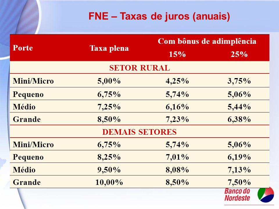 CLIENTE CONSULTA 0800 - 78 - 3030 clienteconsulta@bnb.gov.brwww.bnb.gov.br Francisco DINIZ Bezerra Fone: (85) 3299-3400 Fax: (85) 3299-3474 diniz@bnb.gov.br