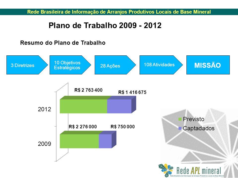 Rede Brasileira de Informação de Arranjos Produtivos Locais de Base Mineral Plano de Trabalho 2009 - 2012 Resumo do Plano de Trabalho 3 Diretrizes 10 Objetivos Estratégicos 28 Ações 108 Atividades MISSÃO