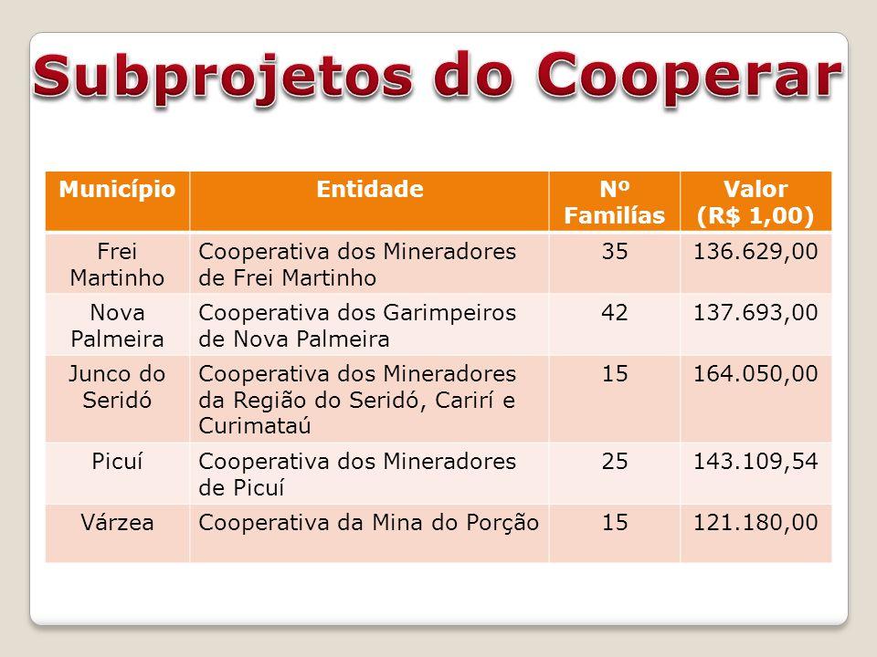 MunicípioEntidadeNº Familías Valor (R$ 1,00) Frei Martinho Cooperativa dos Mineradores de Frei Martinho 35136.629,00 Nova Palmeira Cooperativa dos Gar