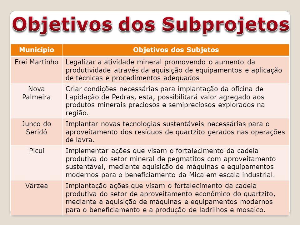 MunicípioObjetivos dos Subjetos Frei MartinhoLegalizar a atividade mineral promovendo o aumento da produtividade através da aquisição de equipamentos