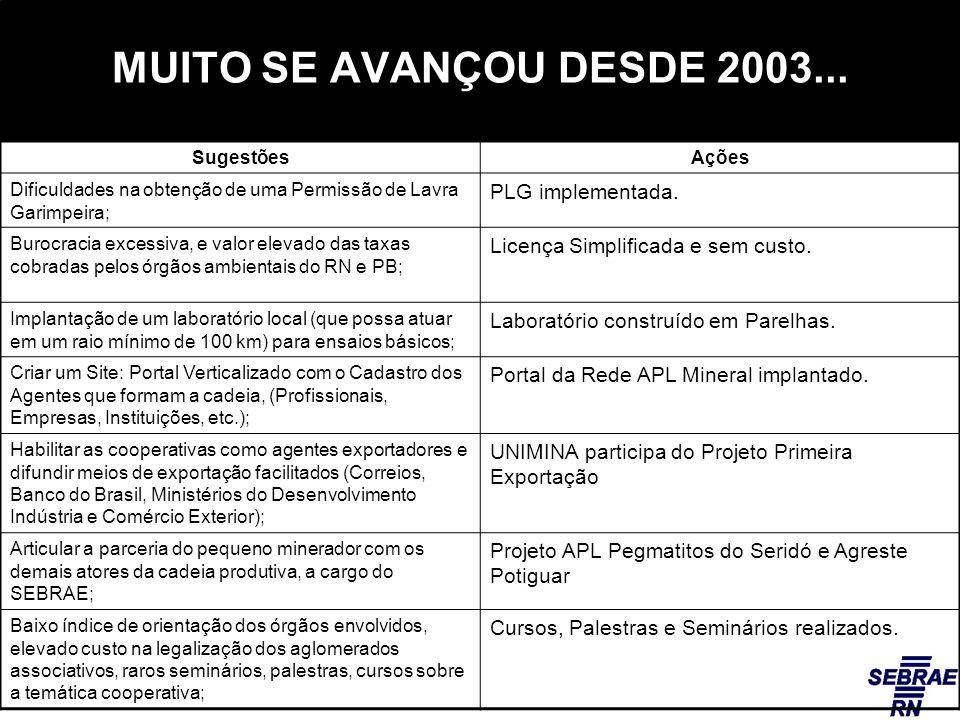 MUITO SE AVANÇOU DESDE 2003...