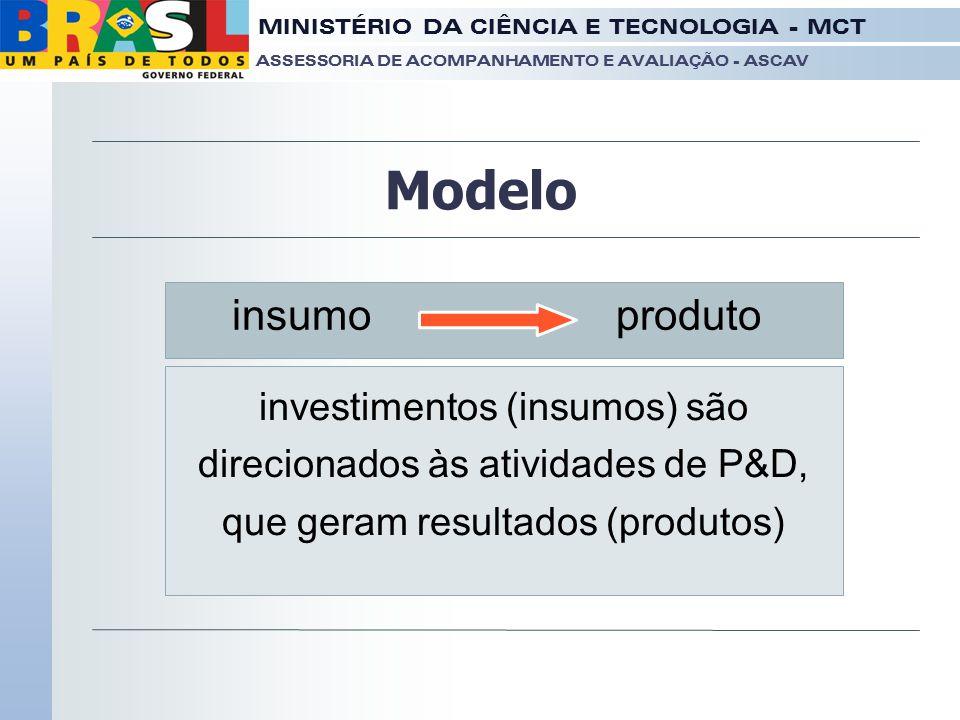 MINISTÉRIO DA CIÊNCIA E TECNOLOGIA - MCT ASSESSORIA DE ACOMPANHAMENTO E AVALIAÇÃO - ASCAV Modelo insumoproduto investimentos (insumos) são direcionado