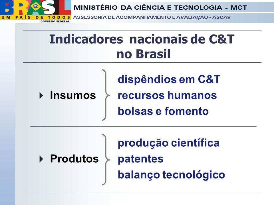 MINISTÉRIO DA CIÊNCIA E TECNOLOGIA - MCT ASSESSORIA DE ACOMPANHAMENTO E AVALIAÇÃO - ASCAV dispêndios em C&T  Insumos recursos humanos bolsas e foment